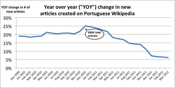 2010-2011 change in PTWP new articles.png