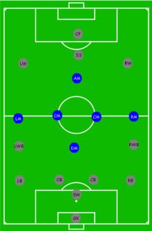 بازیکنان میانه/هافبک ها با رنگ آبی نشاندادهشدهاند.