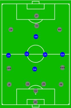 Posisi Sepak Bola Wikipedia Bahasa Indonesia Ensiklopedia Bebas