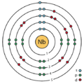 41 niobium (Nb) enhanced Bohr model.png