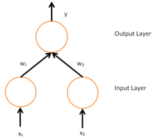 Timeline of machine learning - Wikipedia