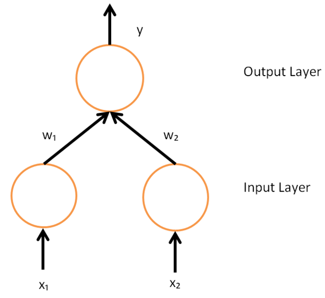 File:A simple neural network with two input units and one output unit.png