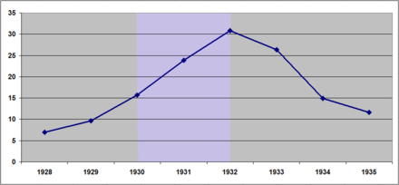 Unemployment rate in Deutsches Reich between 1928 and 1935 as during Bruning's policy of deflation (marked in purple) the unemployment rate soared from 15.7% in 1930 to 30.8% in 1932 Arbeitslosenquote 1928 bis 1935.png
