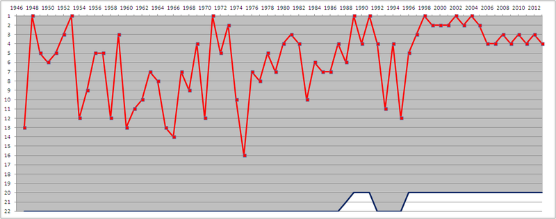 800px-Arsenal_F.C._league_positions%2C_1
