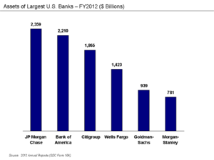Too big to fail - Assets of largest U.S. banks per FY2012 Annual Reports