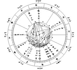 Birth chart western astrology sign