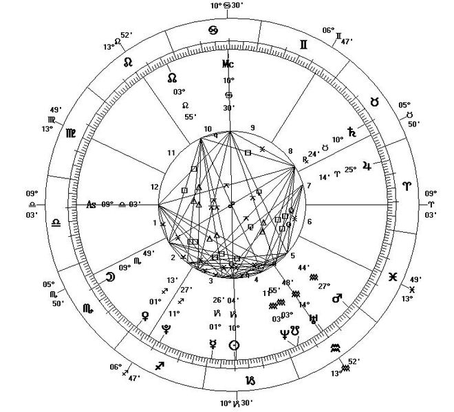 Horoscope Wheel Chart: Astrological Chart - New Millennium.JPG - Wikimedia Commons,Chart