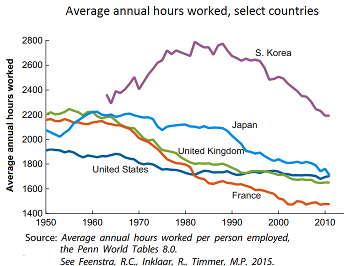 Average annual hours worked