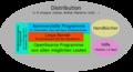 Bestandteile einer Linuxdistribution.png