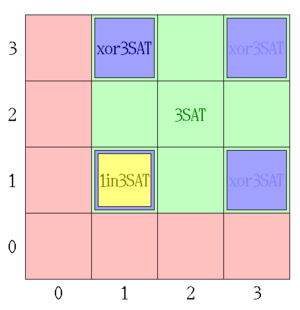 Boolean satisfiability problem - A formula with 2 clauses may be unsatisfied (red), 3-satisfied (green), xor-3-satisfied (blue), or/and 1-in-3-satisfied (yellow), depending on the TRUE-literal count in the 1st (hor) and 2nd (vert) clause.