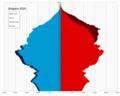 Bulgaria single age population pyramid 2020.png