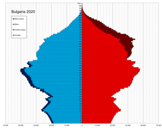 Demographics of Bulgaria Overview of the demography of the Republic of Bulgaria