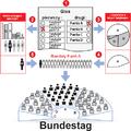 Bundestag-wybory schemat.png