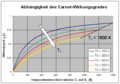 Carnot-Wirkungsgrad.png