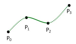 Centripetal Catmull–Rom spline - Catmull–Rom spline interpolation with four points