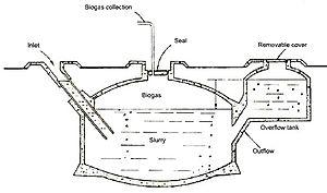 Chinese biogas chamber