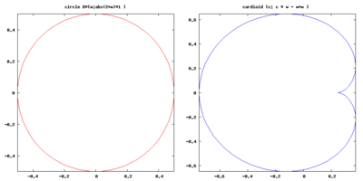 circle to cardioid conversion