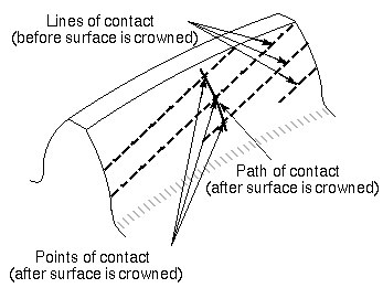 Contact lines