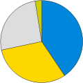 Cornwall Council 2009 pie chart.svg