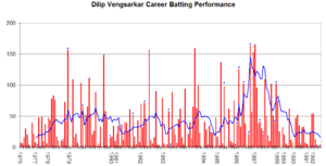 Dilip Vengsarkar - Dilip Vengsarkar's career performance graph.