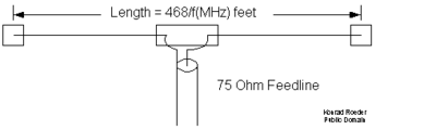 A simple half-wave dipole antenna that a shortwave listener might build.