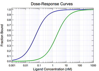 Pharmacodynamics - Semi-log plots of two agonists with different Kd.  The blue curve represents the ligand with greater potency.