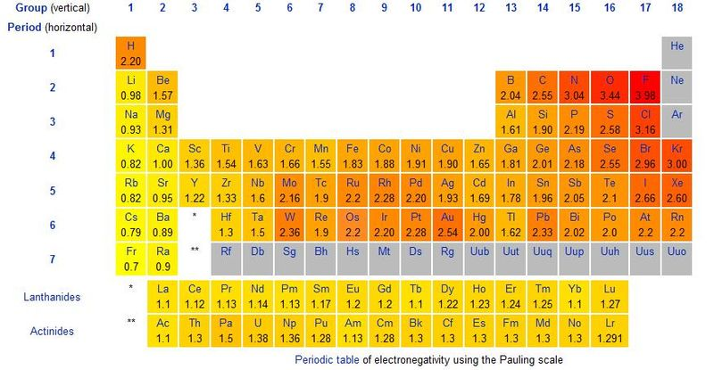 چند نمونه از الکترونگاتیوی عناصر