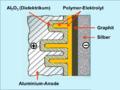 Elko-Aufbauprinzip-4-2-Al-Polymer-Silber.png
