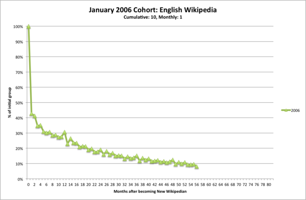 Enwp-jan06-cohort--10-1-.png