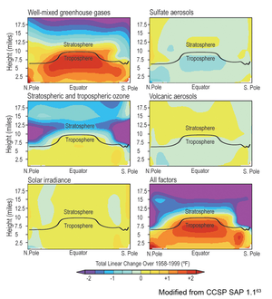 Attribution of recent climate change - Modelled simulation of the effect of various factors (including GHGs, Solar irradiance) singly and in combination, showing in particular that solar activity produces a small and nearly uniform warming, unlike what is observed.