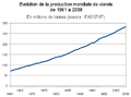 Evolution-production-mondiale-de-viande-1961-2009.png