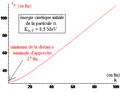 Expérience de Rutherford - distance minimale d'approche coulombienne en fonction du paramètre d'impact.png