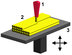 Fused filament fabrication - Process: 1 – 3D Printer Extruder, 2 – deposited material (modeled part), 3 – controlled movable table