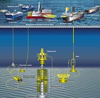 Blowout (well drilling) - Government Accountability Office diagram showing subsea well containment operations