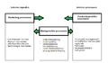 Figuur koppeling interne en externe processen.png