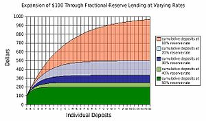 Money multiplier - The expansion of $100 through fractional-reserve lending at varying rates, under the re-lending model. Each curve approaches a limit. This limit is the value that the money multiplier calculates.