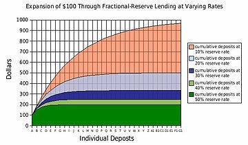 fractional reserve banking and answer selected answer Answer to which of the following is characteristic of fractional reserve banking  select one: a restricting the access of deposit.