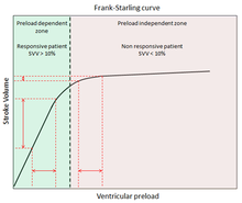 Cardiac function curve in Frank–Starling's law, illustrating stroke volume (SV) as a function of preload