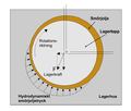 Glidlager hydrodynam.png