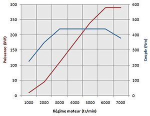 Audi RS 4 - Audi B5 RS4 engine power (red) and torque (blue) curves