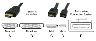 400px HDMI_Connector_Types hdmi wikipedia USB to HDMI Wiring-Diagram at gsmportal.co