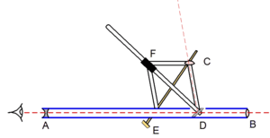 Reflecting instrument - A drawing of Halley's reflecting instrument. The telescope is represented by the blue lines (as if cut open) and the mirrors and lenses are grey. The red dashed lines represent lines of sight.