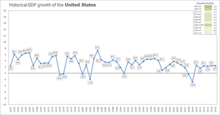 Historical growth of the US economy in 1961-2015 Historical GDP growth of the United States.png
