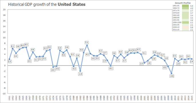 Historical growth of the U.S. economy from 1961–2015