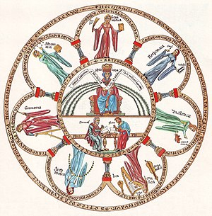 Hortus Deliciarum, Philosophy and the seven liberal arts (cropped).jpg