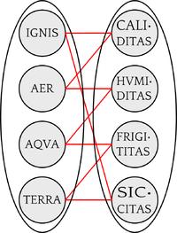ignis - aer - aqua - terra (Leibniz, Germán Schultze - Luventicus)