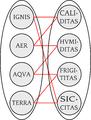 Ignis - aer - aqua - terra (Leibniz, Germán Schultze - Luventicus).png