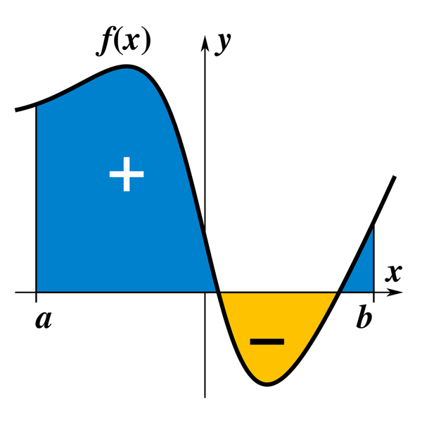 The definite integral of a function