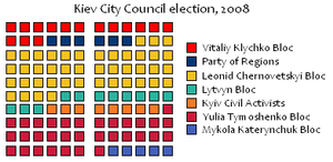 Kiev local election, 2008 - Image: Kiev City Council election, 2008