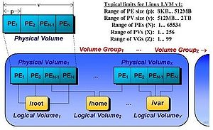 Linux Logical Volume Management (LVM) v1 Diagram